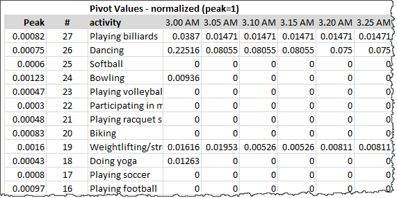 normalized-values