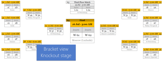 bracket view - knockout stage - Russia world cup 2018