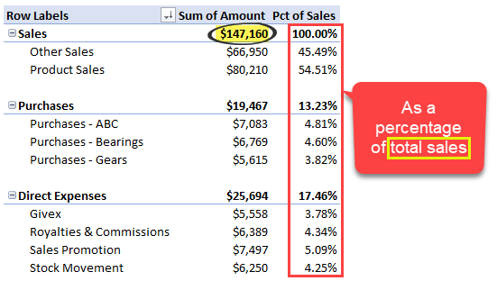 percentage of another value in Excel pivot tables - profit loss statement style calculations - excel pivot tables