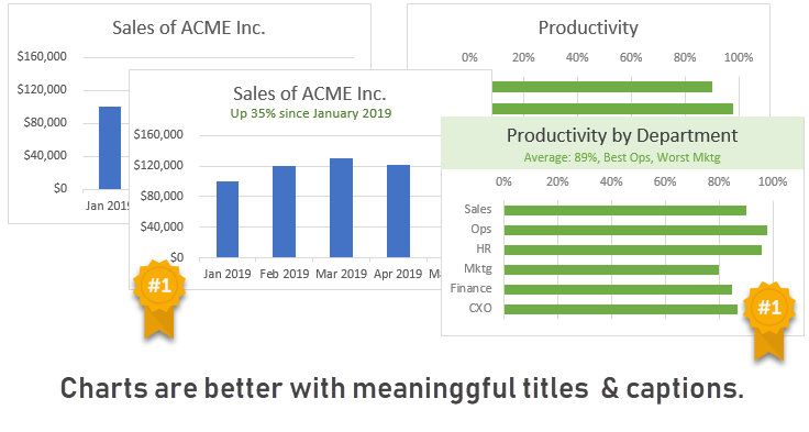 Add a title and caption to your charts