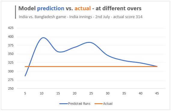India vs. Bangladesh worldcup match - 2nd July 2019 - score prediction vs. actual