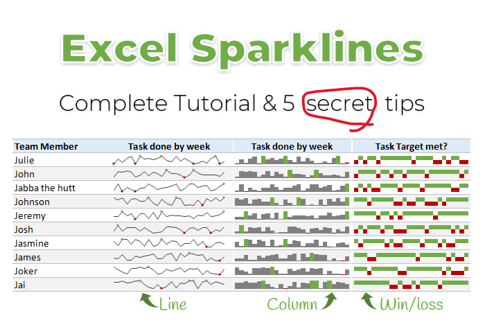 Excel sparklines tutorial and 5 tips