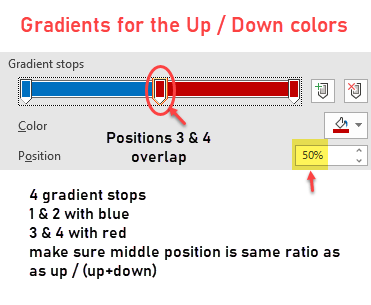gradient stop settings for area chart with up down colors