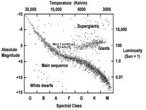 Chandra :: Educational Materials :: The Hertzsprung