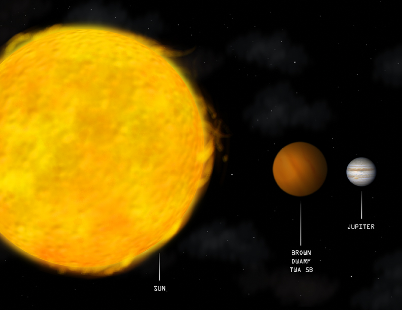 The approximate size of a brown dwarf (center) compared to the sun (left) and Jupiter (right). Although brown dwarfs are similar in size to Jupiter, they are much more dense and produce their own light whereas Jupiter shines with reflected light from the sun. (Illustration: NASA/CXC/M.Weiss)