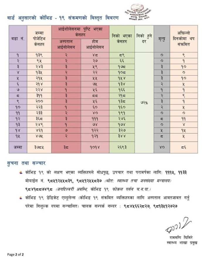 Chandragiri Corona Update 2