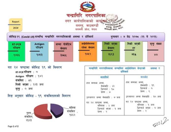 Chandragiri Corona Update