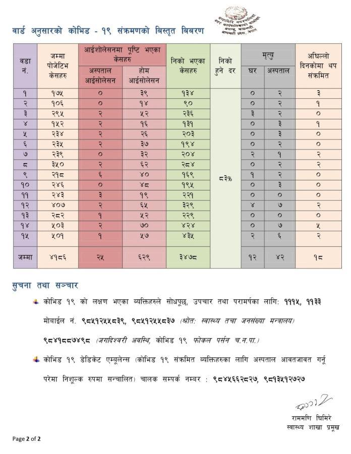 Chandragiri Corona Update2 8