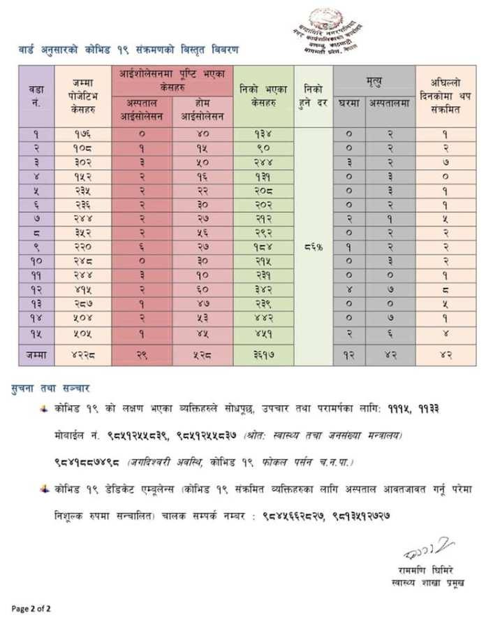 Chandragiri Corona Update2 9