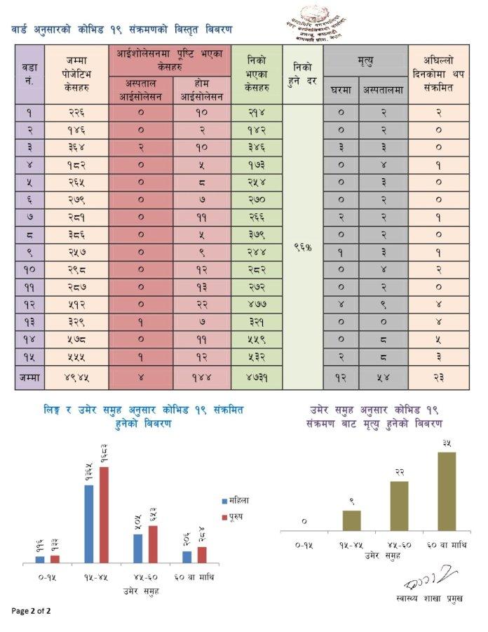 Chandragiri Corona Update2 15