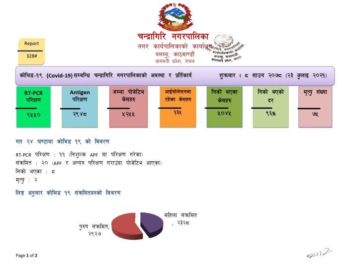 Chandragiri Corona Update 14
