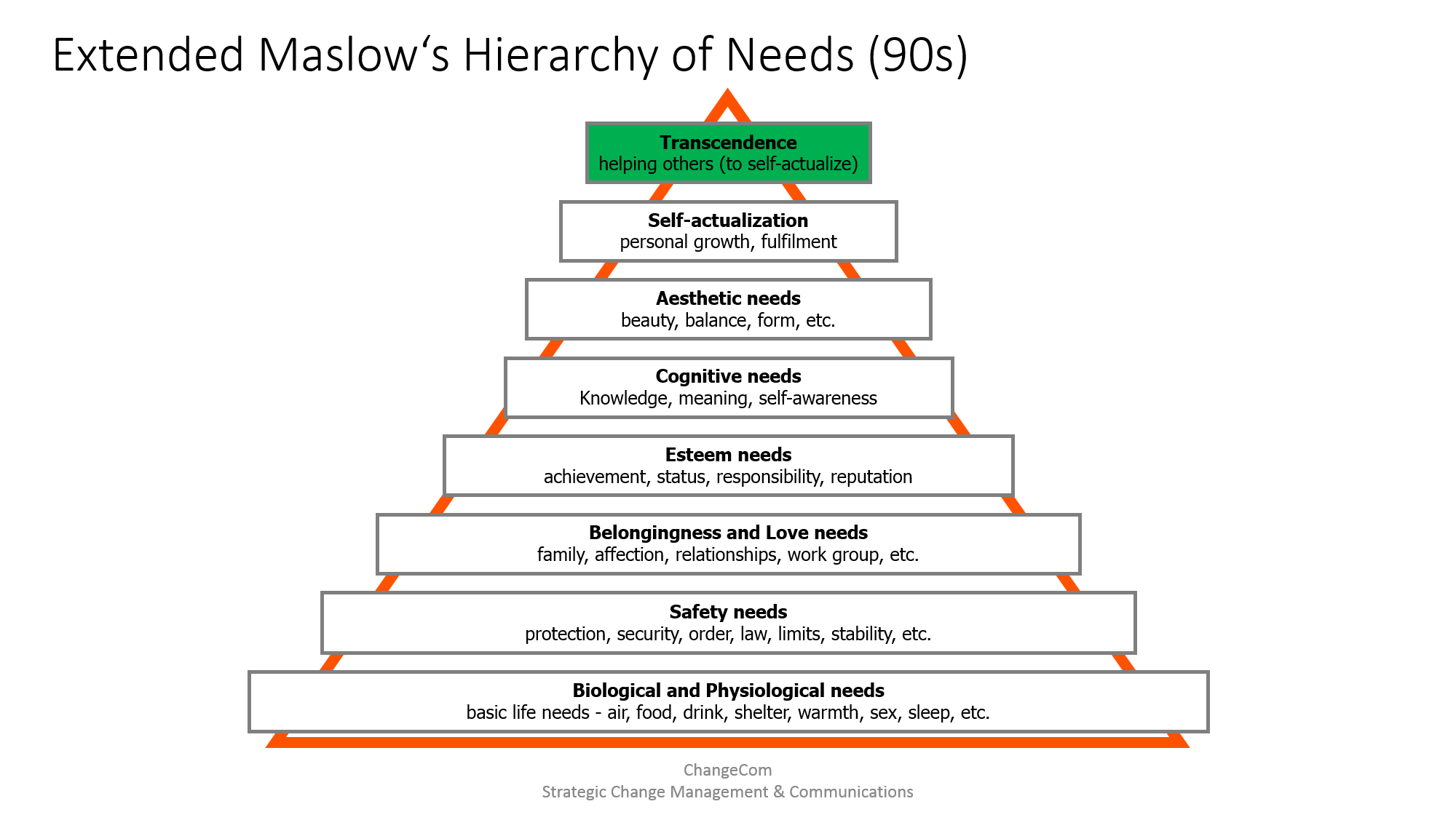 How To Utilize Maslow S Hierarchy Of Needs Motivational