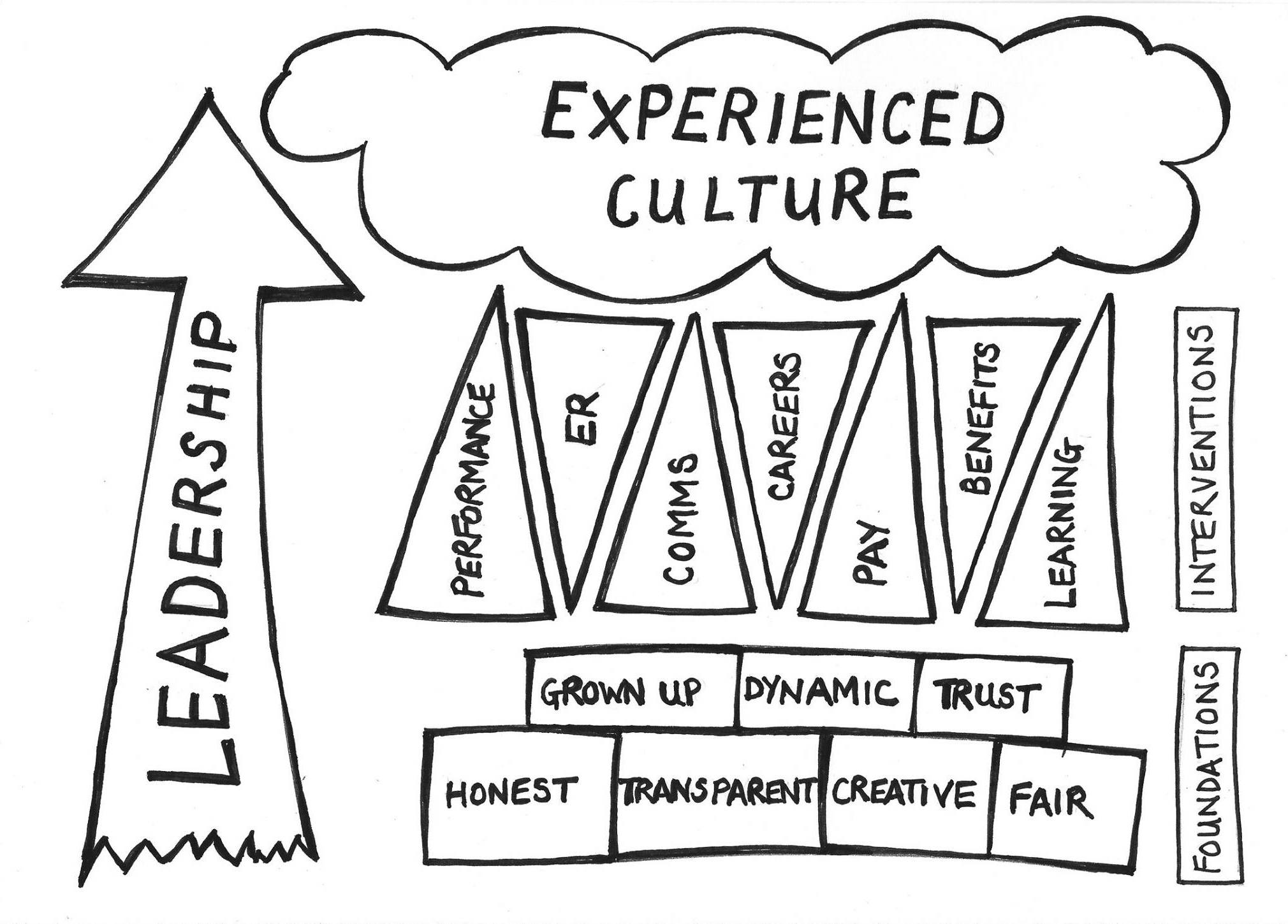 List Of Synonyms And Antonyms Of The Word Organizational Culture Cartoons