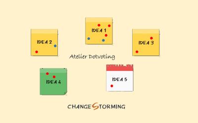 Atelier Dotvoting