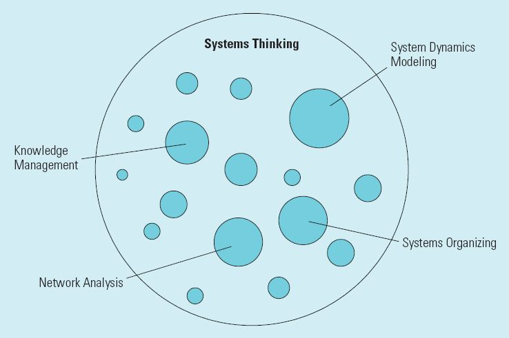 Circular diagram of system modeling techniques
