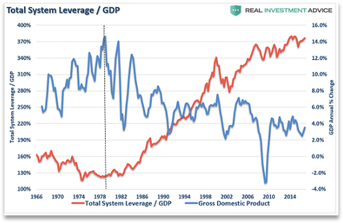 A graph comparing the ratio of debt to Gross Domestic Product (GDP) and annual change in GDP over time. The graph illustrates exploding debt and declining growth in GDP.