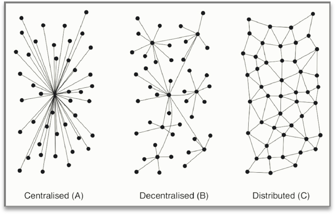 3 simple network models made from nodes and links; described as Centralised (A), Decentralised (B), Distributed (C)
