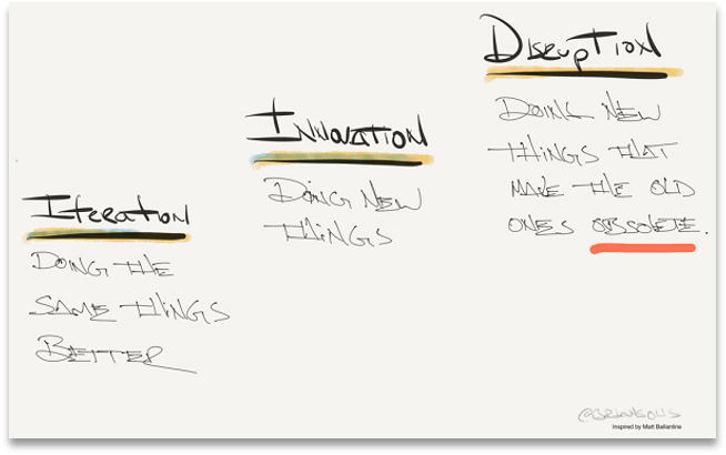 Hand drawn outline of levels in disruption. Iteration: Doing the same things better; Innovation: Doing New Things; Disruption: Doing new things that make the old things obsolete.