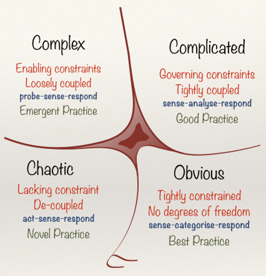 Updated Cynefin Model Diagram: 4 quadrants of kinds of systems: OBVIOUS-Tightly constrained; no degrees of freedom; sense-categorize-respond; Use Best Practice. COMPLICATED-Governing Constraints; tightly coupled; sense-analyze-respond; Good Practice. COMPLEX-enabling constraints; loosely coupled; probe-sense-respond; emergent practice. CHAOTIC-lacking constraint; decoupled; act-sense-respond; novel practice.