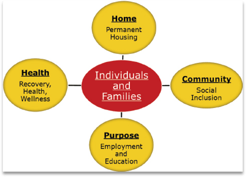 A diagram of a Community-Based Recovery Model. The core of the diagram is a red oval labeled Individuals and Families; The Connected  Yellow Ovals include Home: Permanent Housing; Health: Recovery, Health, and Wellness;  Purpose: Employment and Education; and Community: Social Inclusion.