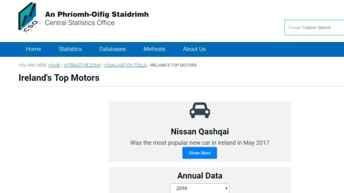 CSO Ireland's Top Motors