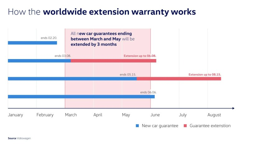 Volkswagen prolongs worldwide new vehicle and extended warranty