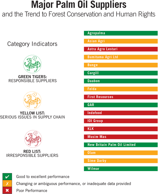 Latest Green_Tigers_Chart_-_v2_Screen