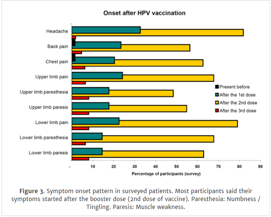 Hpv vaccine side effect statistics of sexual immorality