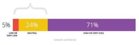 network-field-report-2015-network-confidence