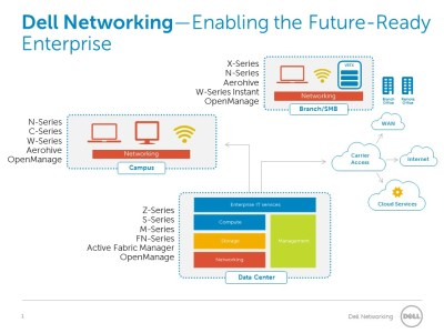 Dell spring launch overview graphic