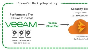 INFINIDAT comes to first VeeamON with new solution set and