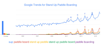 SUP stand up paddle board trends