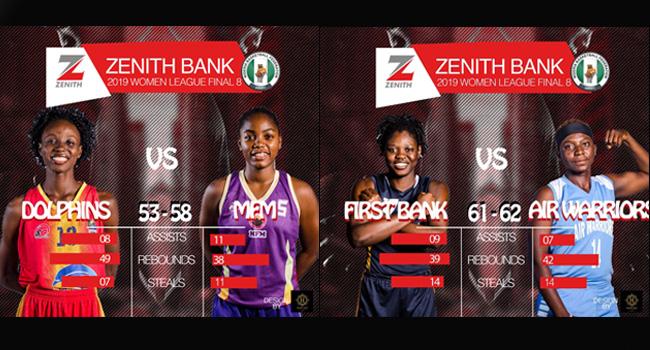 Zenith Bank basketball - Zenith Bank Women Basketball League: Air Warriors crowned 2019 Champions