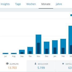 Screenshot der Statistik