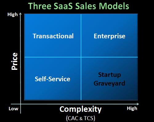 saas sales model