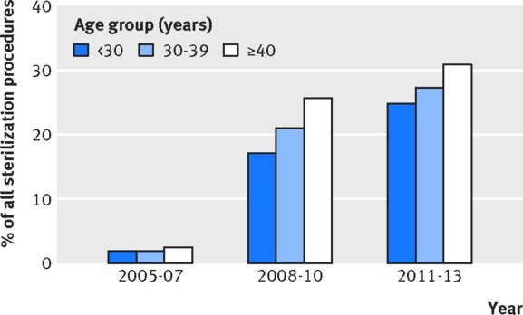 Fig 2 Use of hysteroscopic sterilization by age group between 2005 and 2013 in New York State