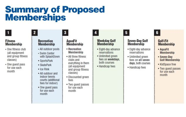 CA staff proposed membership structure.JPG