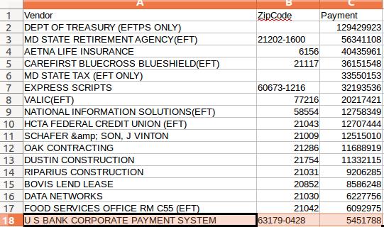 2015 HCPSS Over 5 Million Spending
