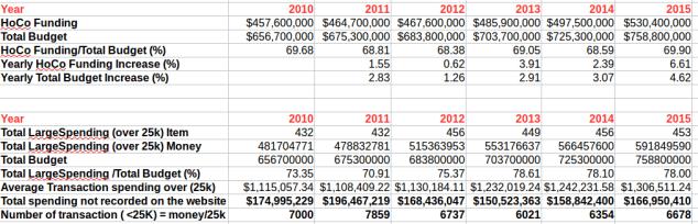 HCPSS budget Summary