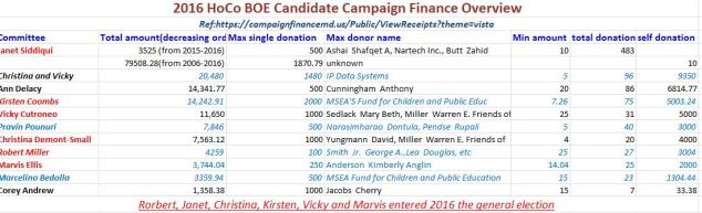 2016-hoco-boe-campgain-finance