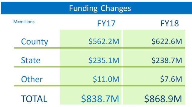 2018-hcpss-operating-funding