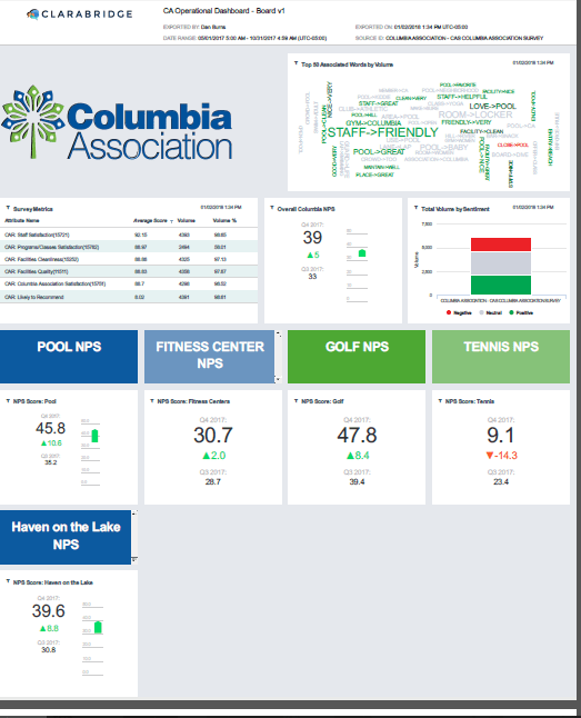 CA_NPS_Score