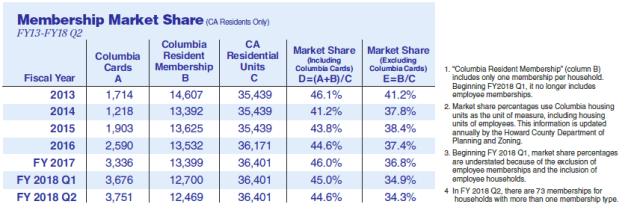 ca_membership_market_share