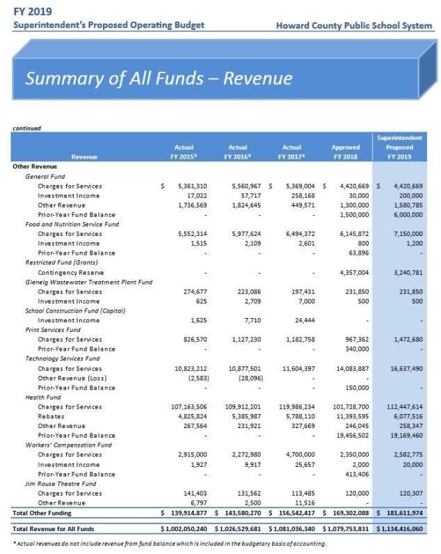 2019 HCPSS revenue