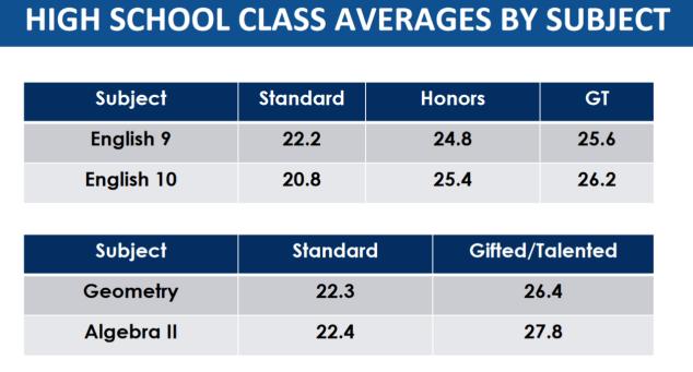 hcpss high school class size