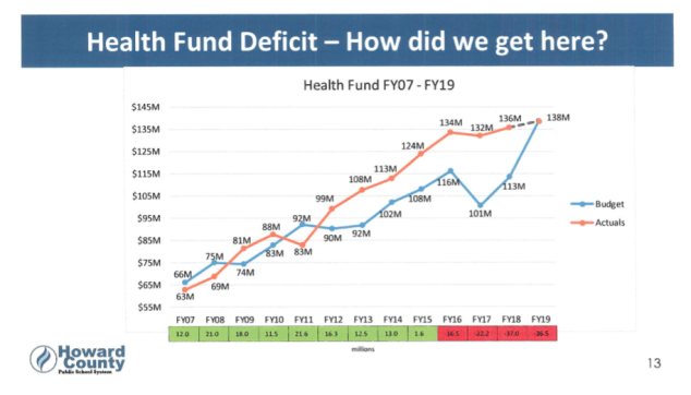 health fund deficit p4