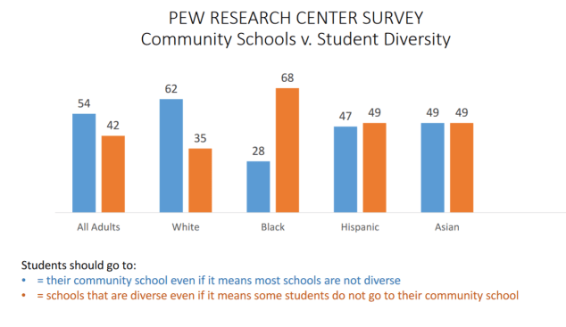 pew survey on school versus diversity