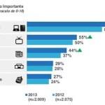 Internet é a mídia mais importante para 88% dos brasileiros