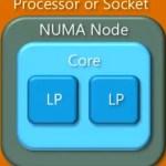 Understanding Processor, NUMA, Core, Logical Processor and Virtual Processor in Hyper-V