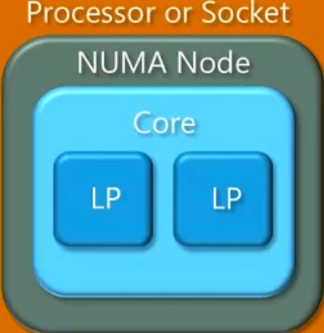 Processor, NUMA, Core, LP and VP